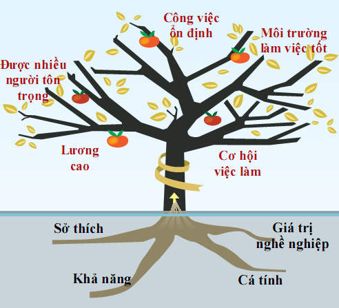 cay-nghe-nghiep-anhtuanle
